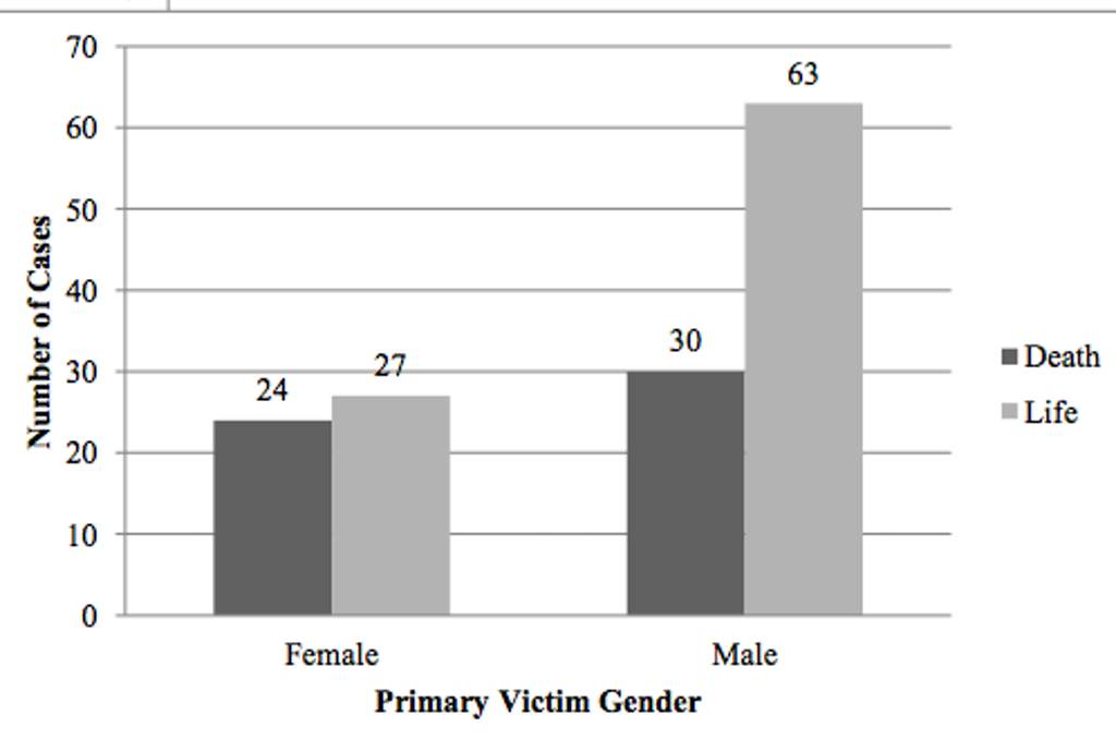 STUDIES: Murder of Female Victims More Likely to Result in Death Sentence