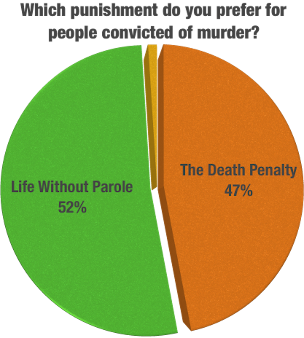 AMERICAN VALUES SURVEY: Majority of Americans Prefer Life Without Parole Over Death Penalty