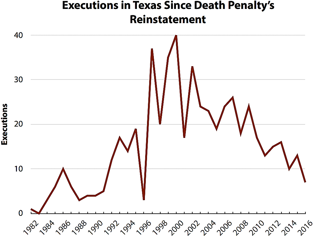 Texas Executions Drop to Lowest Level in 20 Years