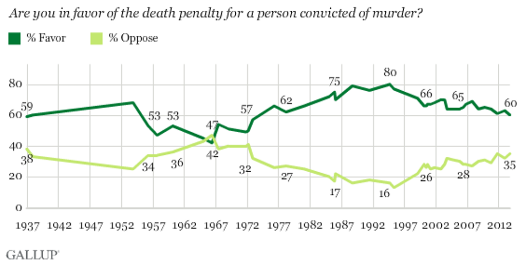 PUBLIC OPINION: Support for Death Penalty At Its Lowest in 40 Years