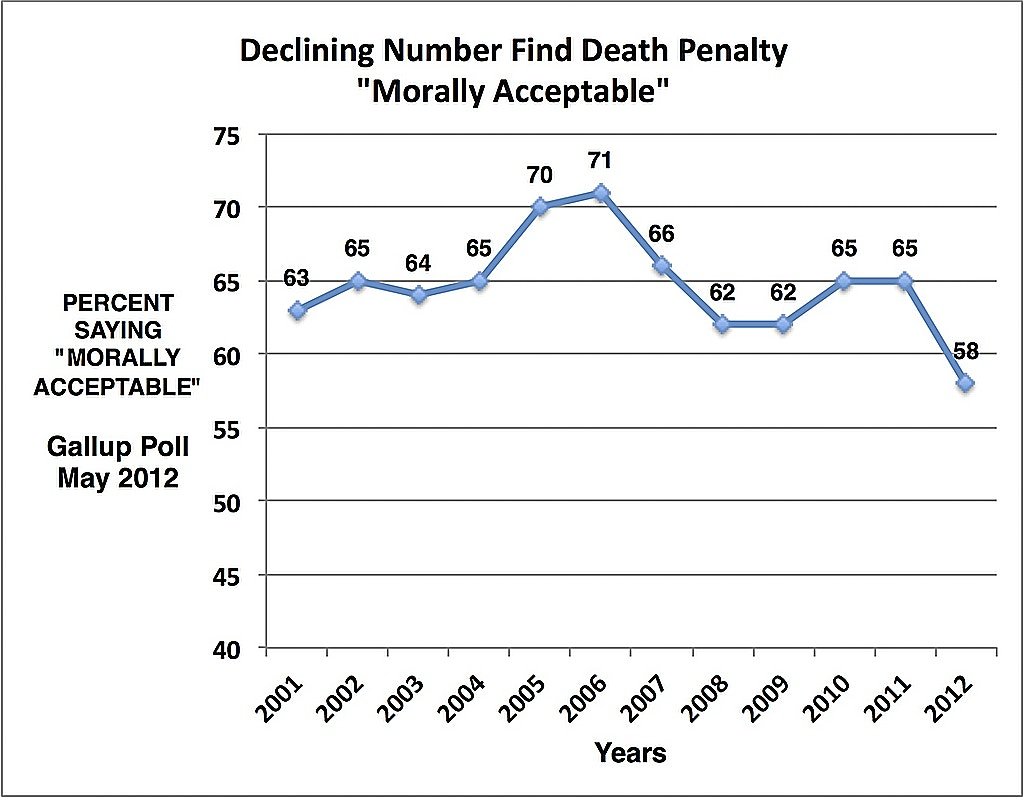 PUBLIC OPINION: Public Finds Death Penalty Less Morally Acceptable in New Gallup Survey