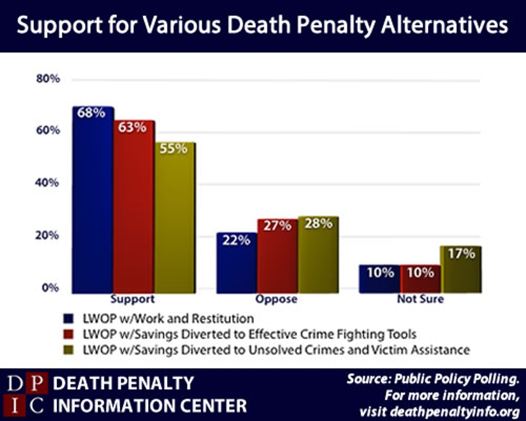 PUBLIC OPINION: Strong Majority of North Carolinians Prefer Life Without Parole Over the Death Penalty