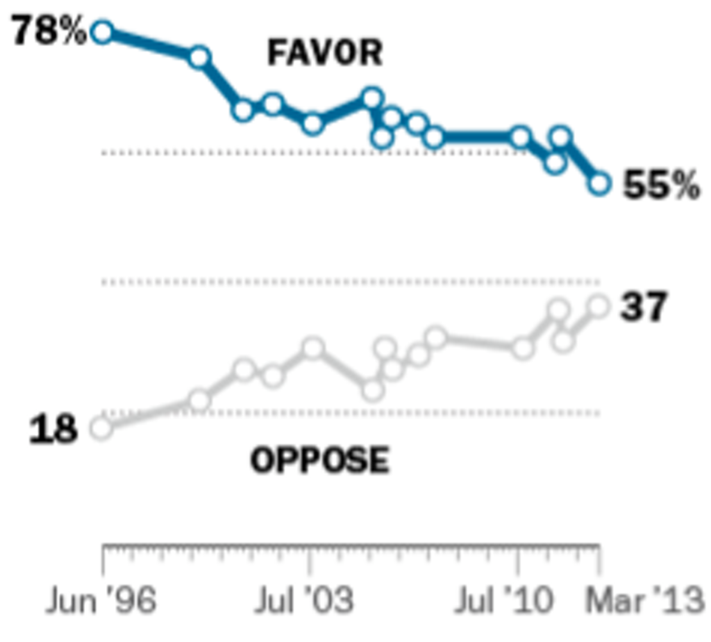 Pew Poll Shows Sharp Drop in Death Penalty Support