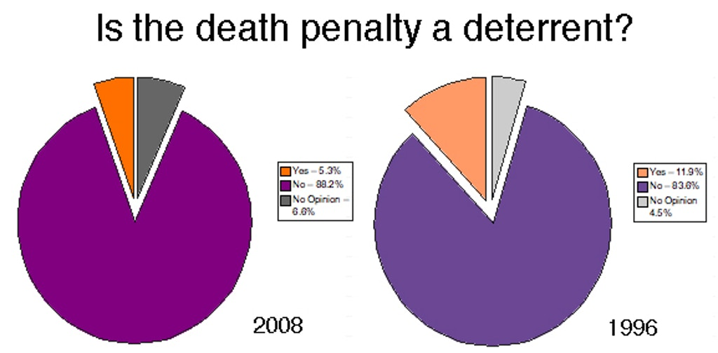 Study: 88% of criminologists do not believe the death penalty is an effective deterrent
