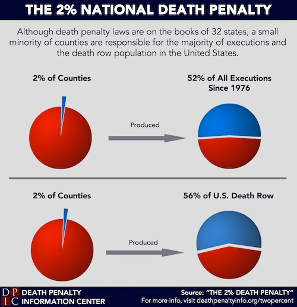 "What the Media Is Saying About DPIC's  ""The 2% Death Penalty"""
