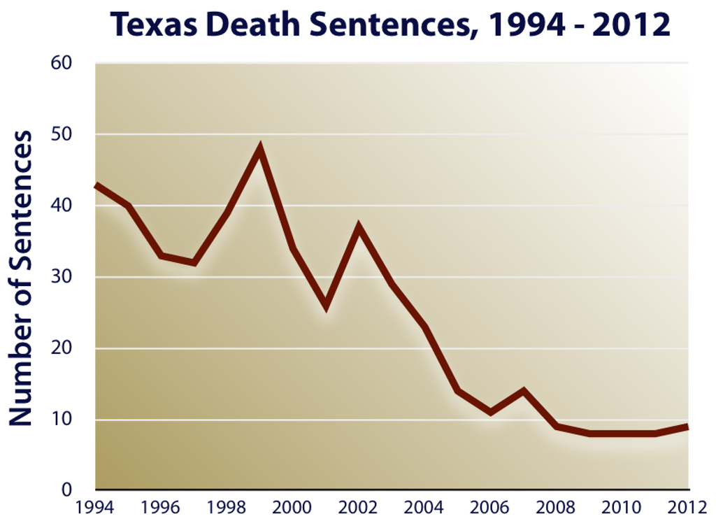 NEW RESOURCES: State Graphs Showing the Decline in Death Sentences