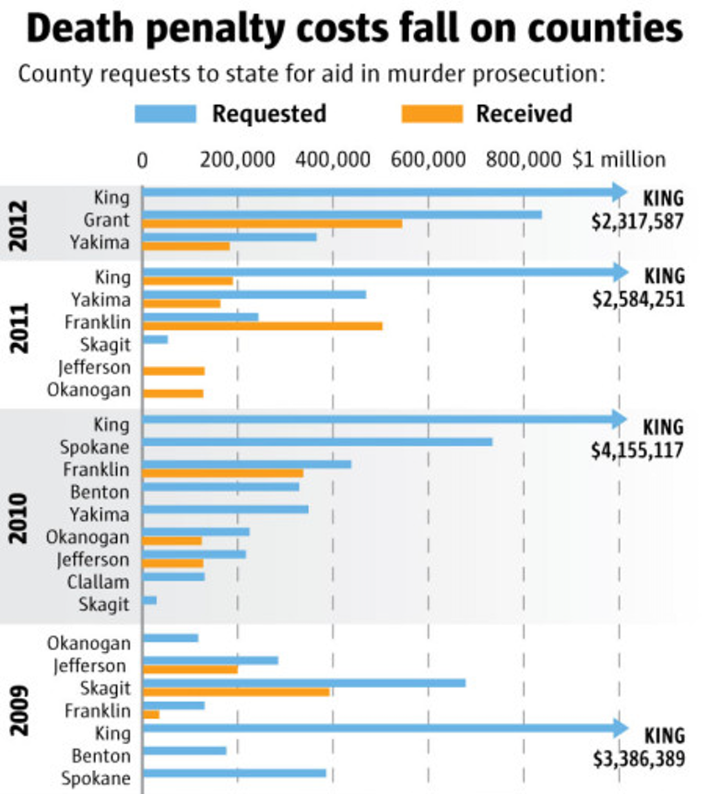 COSTS: Death Penalty Cases Can Mean Bankruptcy for Small Counties