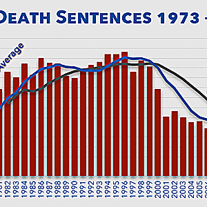 Recent Jury Trials in Dallas Highlight Death Penalty Decline Across Texas
