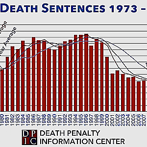 "Study Analyzes Causes of ""Astonishing Plunge"" in Death Sentences in the United States"
