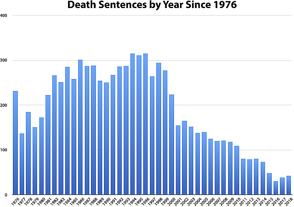 Death Sentences in the United… | Death Penalty Information Center