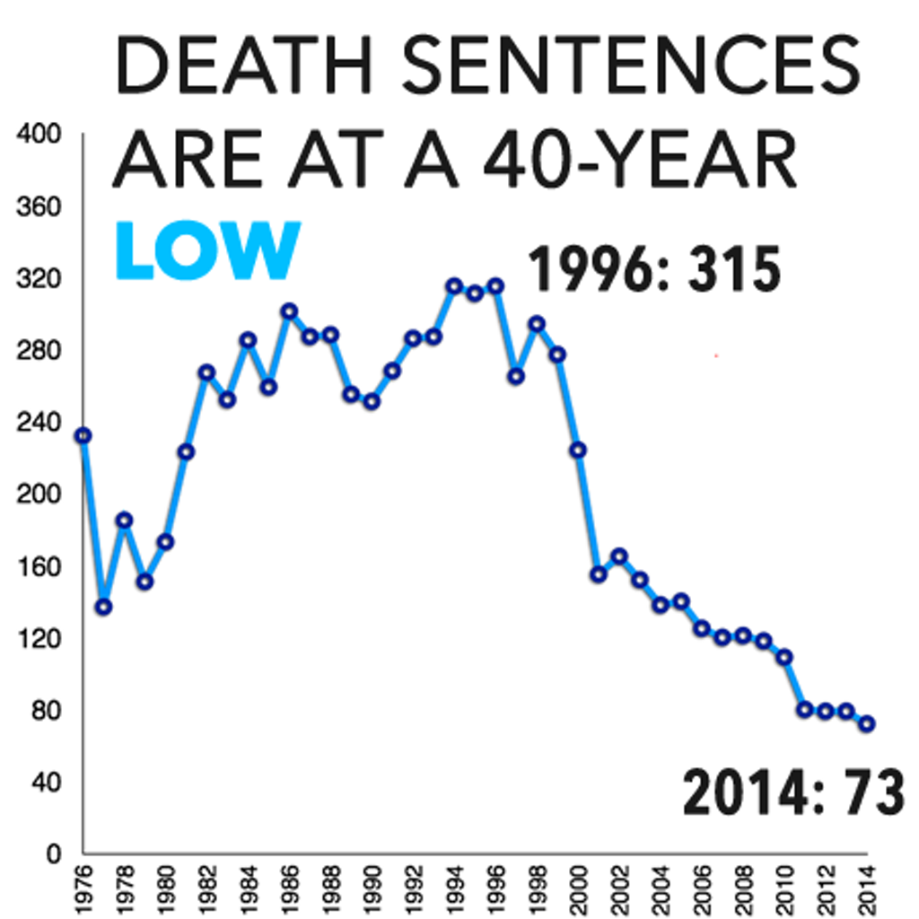 Representation Improves, Death Sentences Dramatically Drop in Virginia