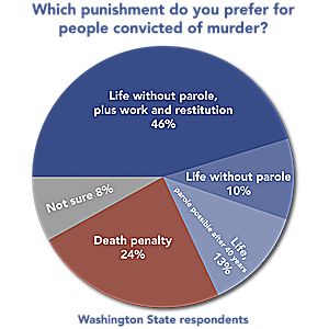POLL: Washington State Voters Overwhelmingly Prefer Life Sentences to Death Penalty