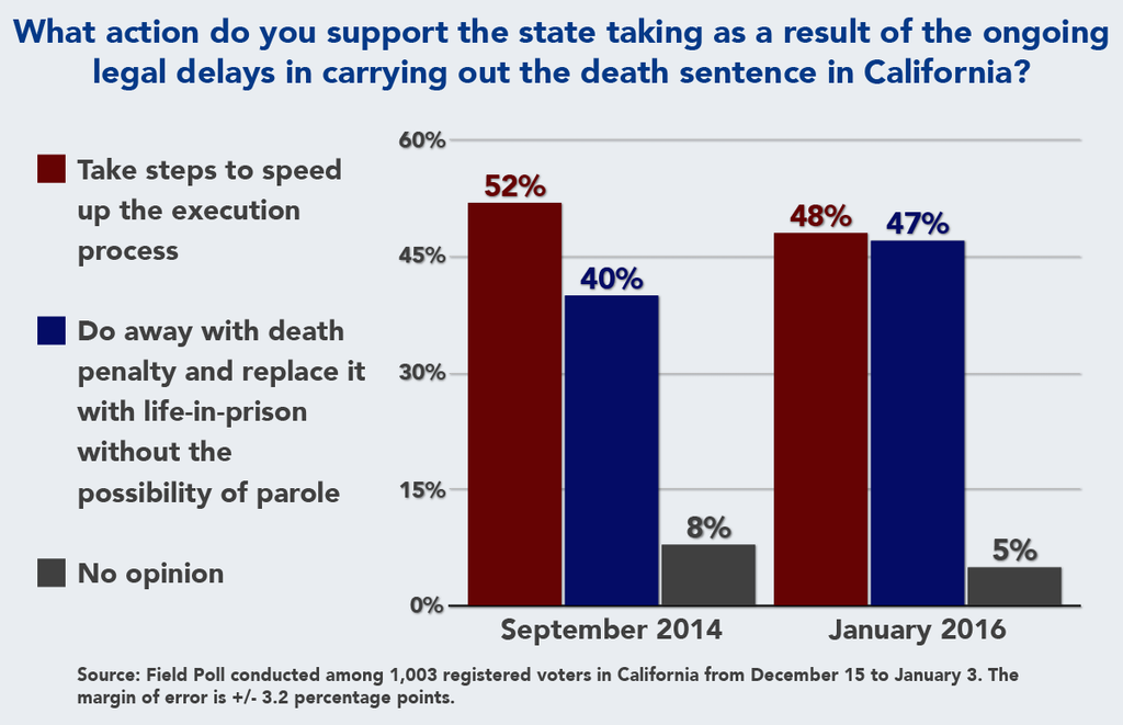 PUBLIC OPINION: Support for Repealing Death Penalty Grows in California