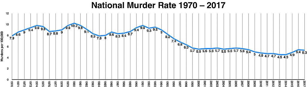 Murder Rates | Death Penalty Information Center