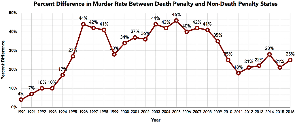 Murder Rate of Death Penalty… | Death Penalty Information Center