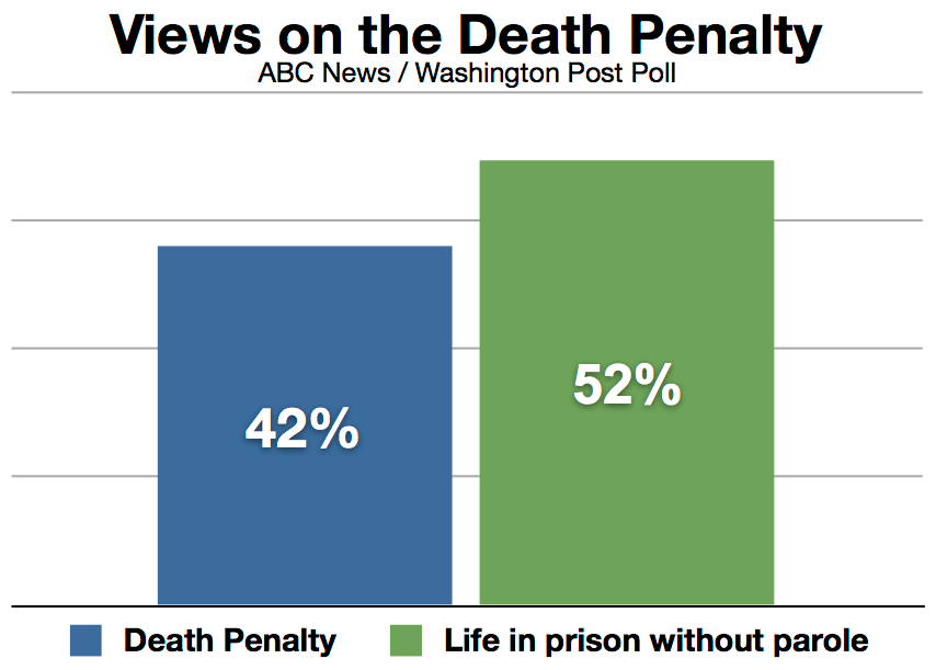 10 reasons why the death penalty should not be abolished