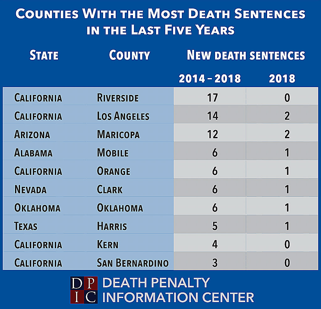 Table showing counties with the most death sentences in the last five years, with columns for the five-year total and the number imposed in 2018.