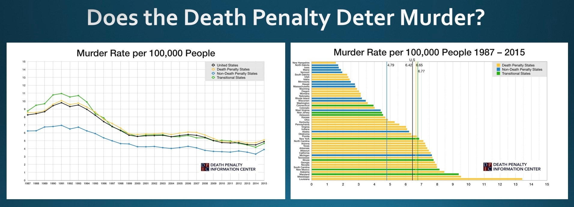 crime rates in countries with death penalty vs. without