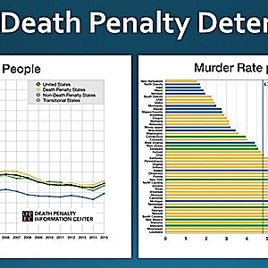Discussions With DPIC — Does Capital Punishment Deter Murder? Exploring murder rates, killings of police officers, and the death penalty