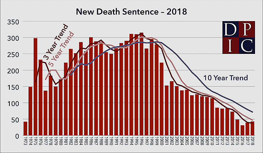 Bar graph showing the number of death sentences in each year since 1973, with 3-, 5-, and 10-year trend lines.