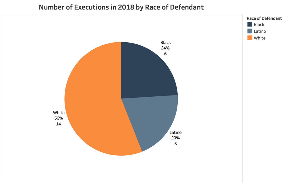 Pie chart showing the number of executions in 2018 organized by the race of the defendant.