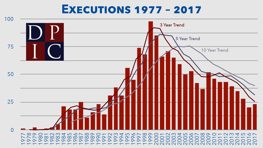 Bar graph showing the number of executions in each year since 1977, with 3-, 5-, and 10-year trend lines.