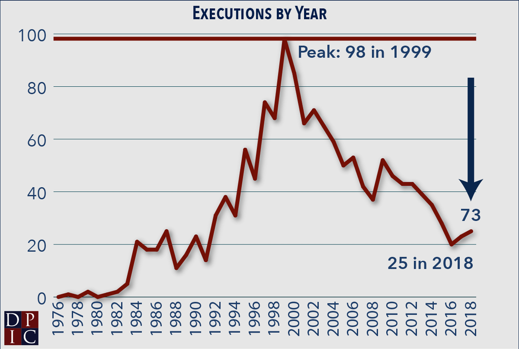 Line graph showing the number of executions in each year since 1977 and indicating that 73 fewer executions were performed in 2018 than in the peak year of 1999.