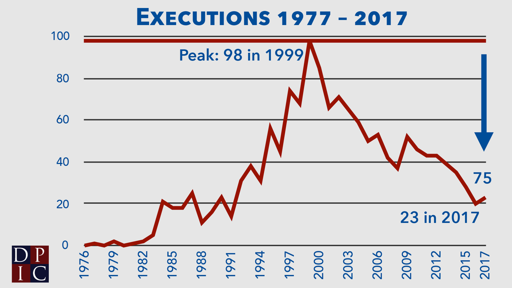 Line graph showing the number of executions in each year since 1977 and indicating that 75 fewer executions were performed in 2017 than in the peak year of 1999.
