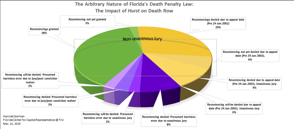 Florida Death-Penalty Appeals…   Death Penalty Information Center