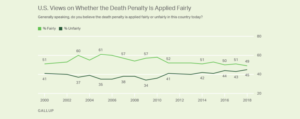 Gallups's 2018 poll about support for the death penalty