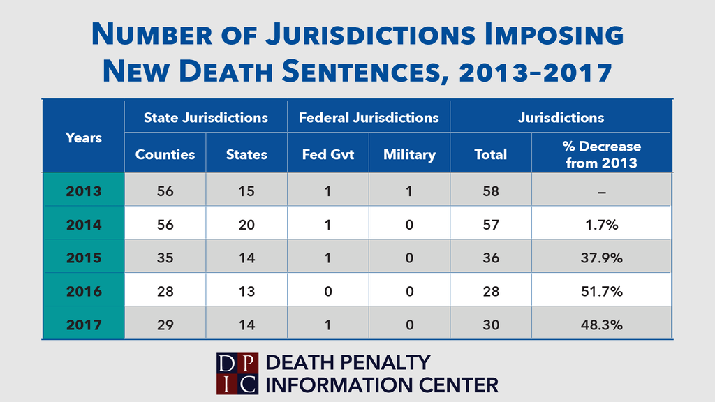 Chart showing the number of jurisdictions that imposed death sentences in each year since 2013 and the percentage change compared to 2013.