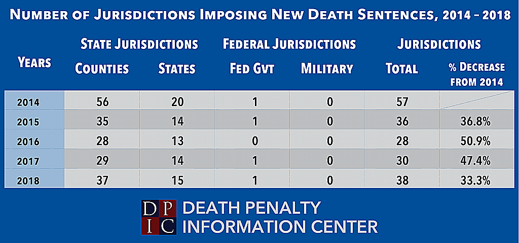 Table showing the number of jurisdictions that imposed death sentences in each year since 2014 and the percentage change compared to 2014.