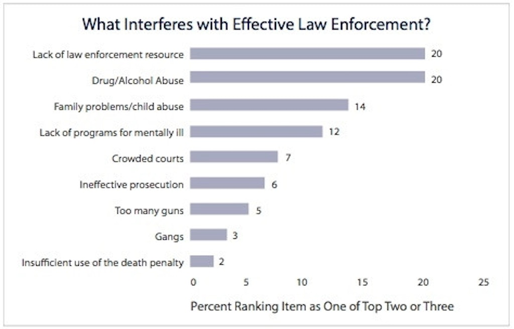 Law Enforcement Views on Deterrence | Death Penalty Information Center