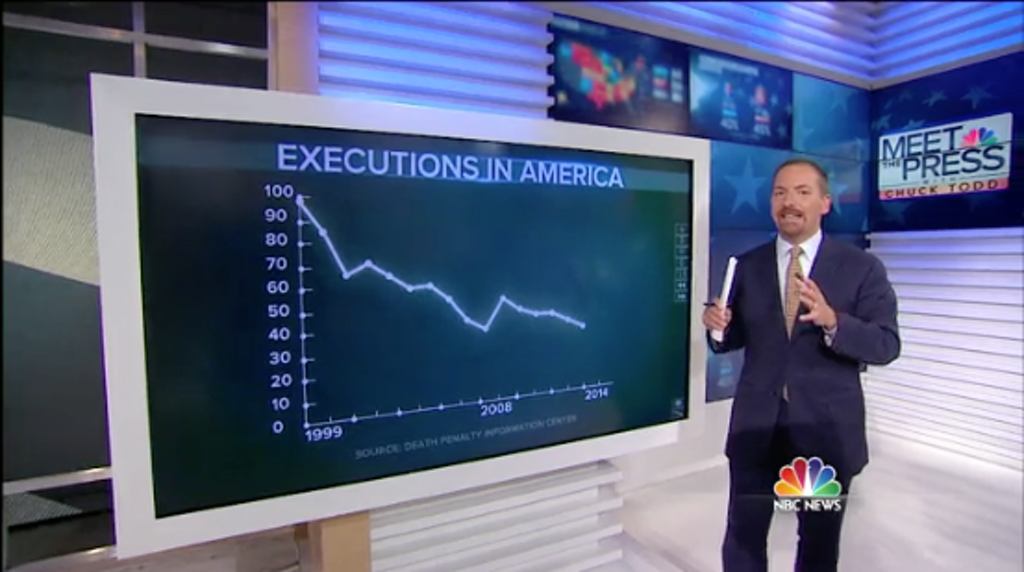 Above: Meet the Press host Chuck Todd uses DPIC data in a discussion of capital punishment.