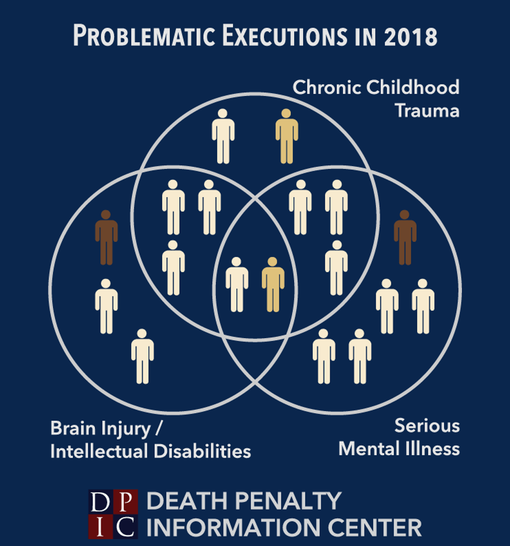 Venn diagram showing the number of executed prisoners who had chronic childhood trauma, serious mental illness, and/or brain injury/intellectual disabilities.