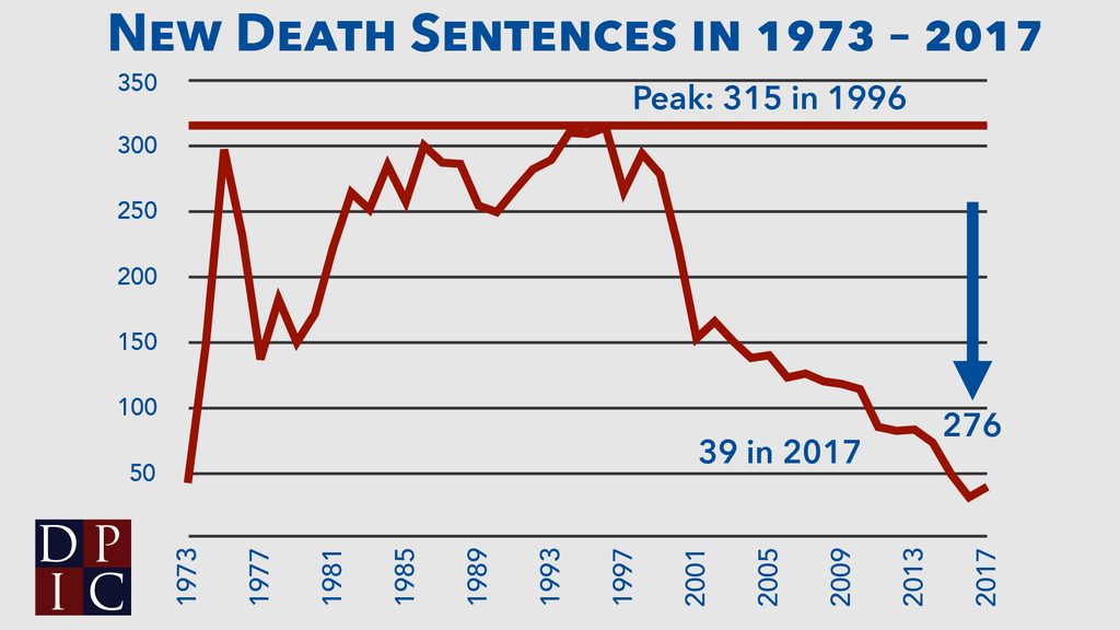 Line graph showing the number of death sentences in each year since 1973 and indicating that 276 fewer death sentences were imposed in 2017 than in the peak year of 1996.
