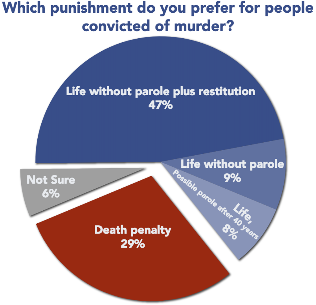 State Polls and Studies | Death Penalty Information Center