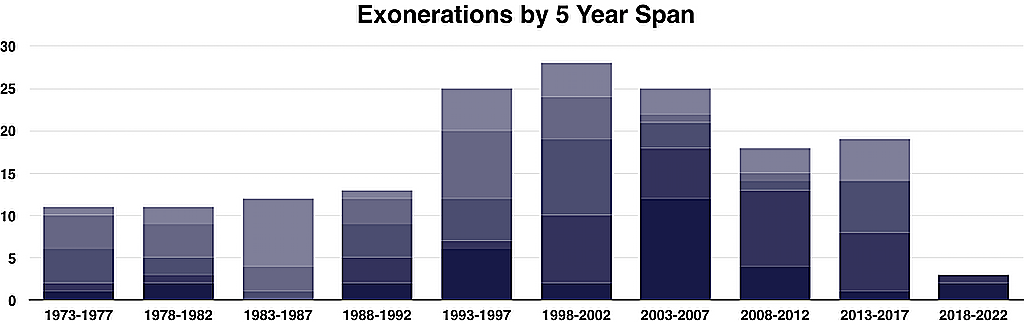 To find the number of exonerations in any single year, use the innocence database.