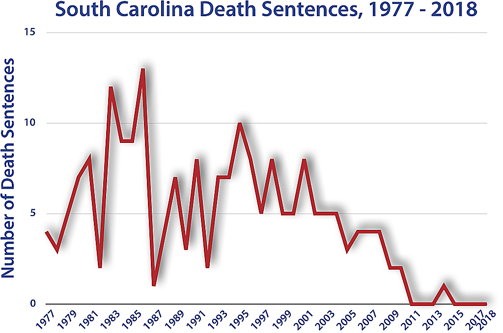 South Carolina | Death Penalty Information Center