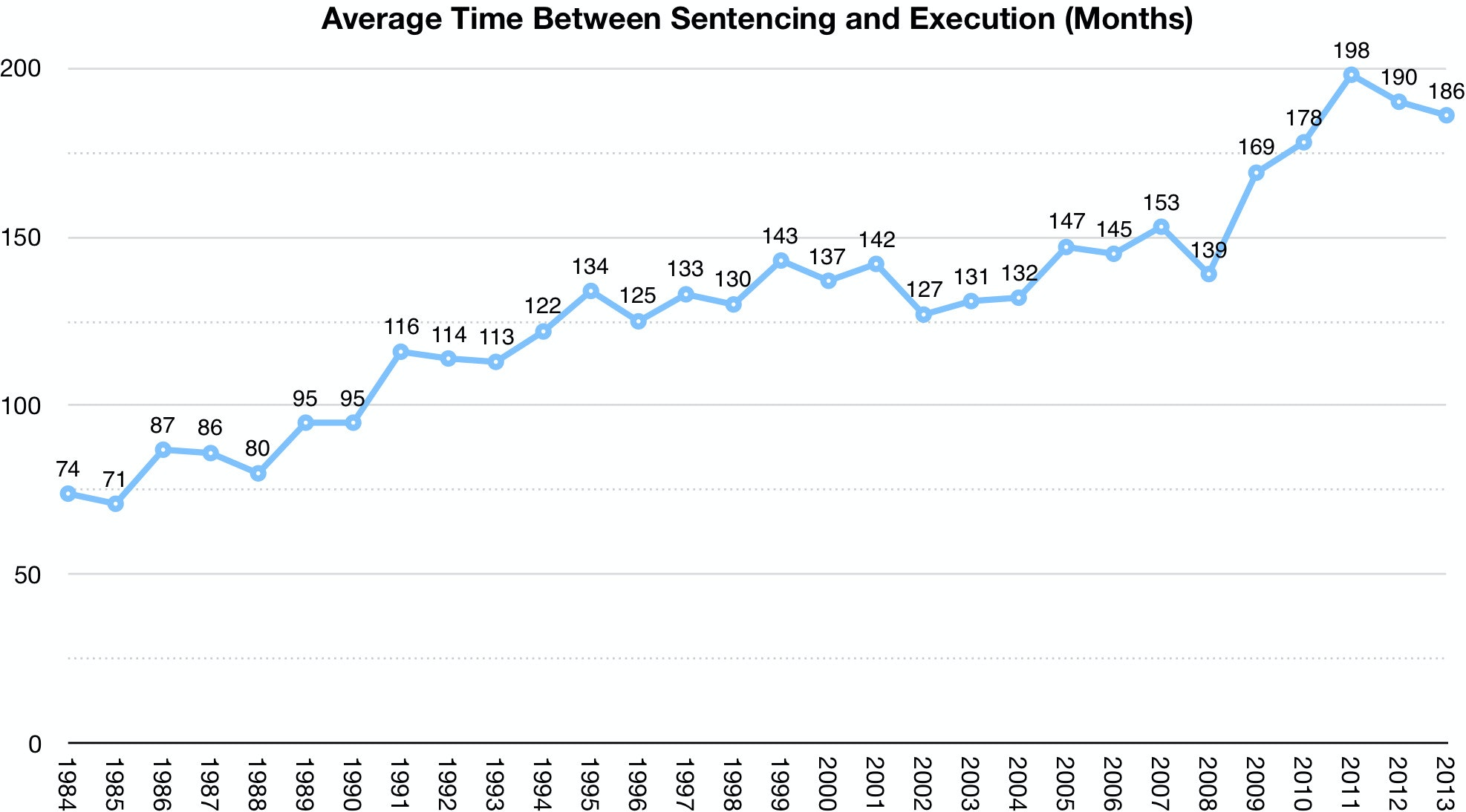 statistics on death penalty in china